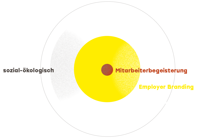 utoplan - sozial-ökologische Unternehmenskonzepte - Schaubild