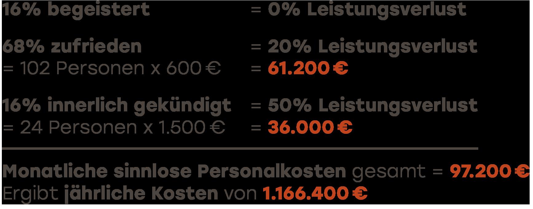 Beispielrechnung: Kosten durch Leistungsverlust in Unternehmen - Mitarbeitermotivation steigern mit utoplan
